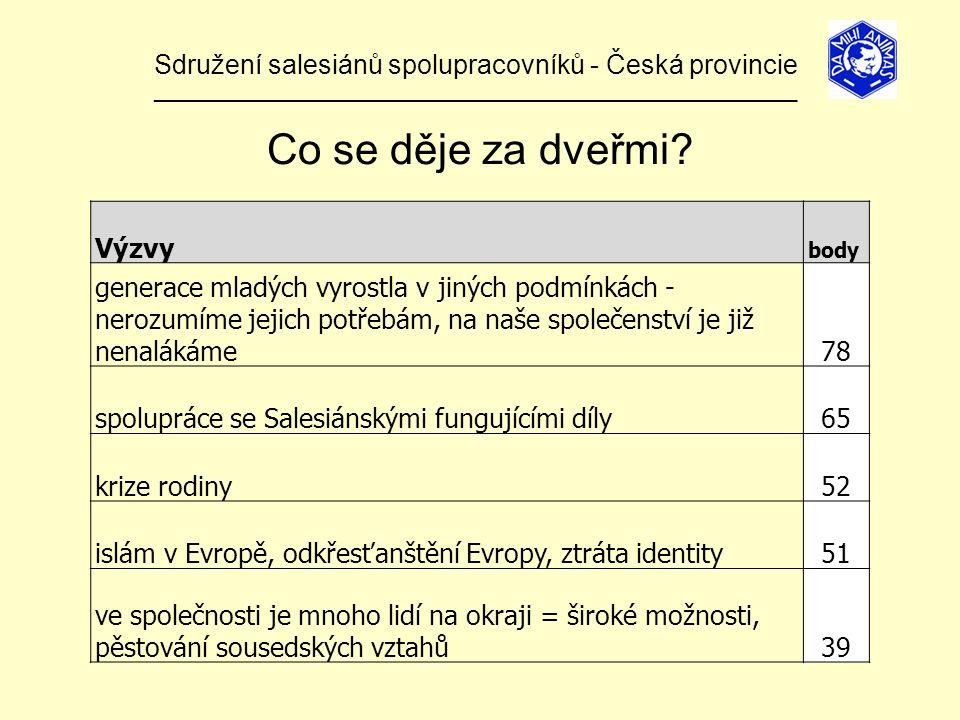 Sdružení salesiánů spolupracovníků - Česká provincie ______________________________________________________________ Výzvy body generace mladých vyrostla v jiných podmínkách - nerozumíme jejich potřebám, na naše společenství je již nenalákáme78 spolupráce se Salesiánskými fungujícími díly65 krize rodiny52 islám v Evropě, odkřesťanštění Evropy, ztráta identity51 ve společnosti je mnoho lidí na okraji = široké možnosti, pěstování sousedských vztahů39 Co se děje za dveřmi