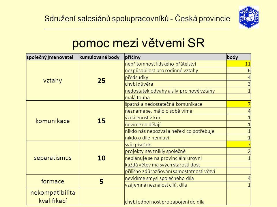 Sdružení salesiánů spolupracovníků - Česká provincie ______________________________________________________________ pomoc mezi větvemi SR společný jmenovatelkumulované bodypříčinybody vztahy 25 nepřítomnost lidského přátelství11 nezpůsobilost pro rodinné vztahy6 předsudky4 chybí důvěra3 nedostatek odvahy a síly pro nové vztahy1 malá touha komunikace 15 špatná a nedostatečná komunikace7 neznáme se, málo o sobě víme4 vzdálenost v km1 nevíme co dělají1 nikdo nás nepozval a neřekl co potřebuje1 nikdo o díle nemluví1 separatismus 10 svůj píseček7 projekty nevznikly společně2 neplánuje se na provinciální úrovni1 každá větev ma svých starostí dost přílišné zdůrazňování samostatnosti větví formace 5 nevidíme smysl společného díla4 vzájemná neznalost cílů, díla1 nekompatibilita kvalifikací chybí odbornost pro zapojení do díla