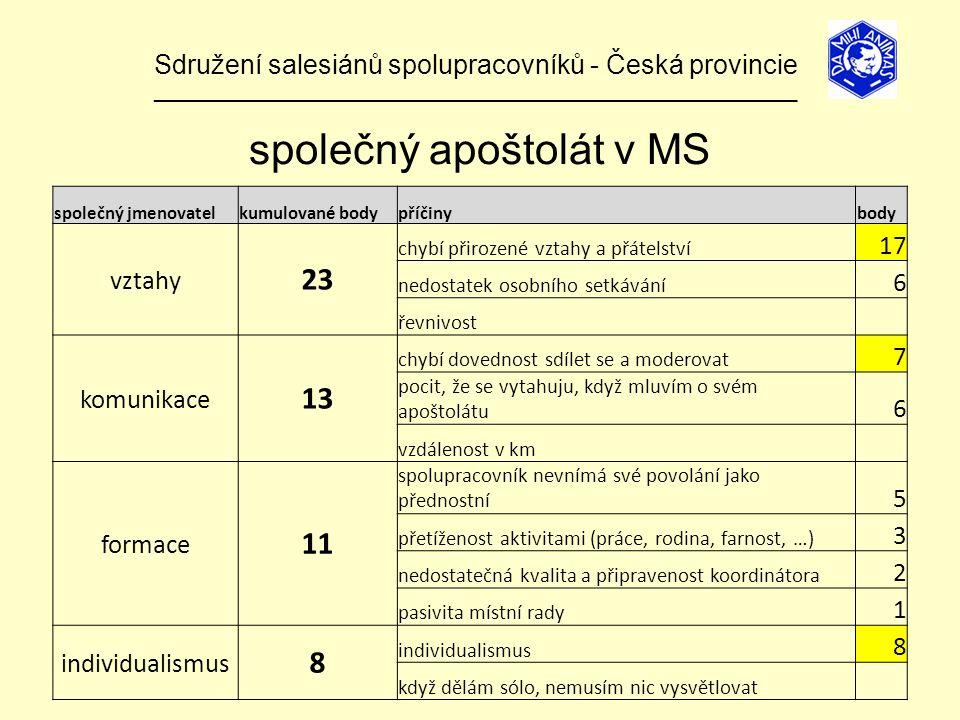 Sdružení salesiánů spolupracovníků - Česká provincie ______________________________________________________________ společný apoštolát v MS společný jmenovatelkumulované bodypříčinybody vztahy 23 chybí přirozené vztahy a přátelství 17 nedostatek osobního setkávání 6 řevnivost komunikace 13 chybí dovednost sdílet se a moderovat 7 pocit, že se vytahuju, když mluvím o svém apoštolátu 6 vzdálenost v km formace 11 spolupracovník nevnímá své povolání jako přednostní 5 přetíženost aktivitami (práce, rodina, farnost, …) 3 nedostatečná kvalita a připravenost koordinátora 2 pasivita místní rady 1 individualismus 8 8 když dělám sólo, nemusím nic vysvětlovat