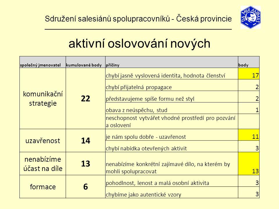 Sdružení salesiánů spolupracovníků - Česká provincie ______________________________________________________________ aktivní oslovování nových společný jmenovatelkumulované bodypříčinybody komunikační strategie 22 chybí jasně vyslovená identita, hodnota členství 17 chybí přijatelná propagace 2 představujeme spíše formu než styl 2 obava z neúspěchu, stud 1 neschopnost vytvářet vhodné prostředí pro pozvání a oslovení uzavřenost 14 je nám spolu dobře - uzavřenost 11 chybí nabídka otevřených aktivit 3 nenabízíme účast na díle 13 nenabízíme konkrétní zajímavé dílo, na kterém by mohli spolupracovat 13 formace 6 pohodlnost, lenost a malá osobní aktivita 3 chybíme jako autentické vzory 3