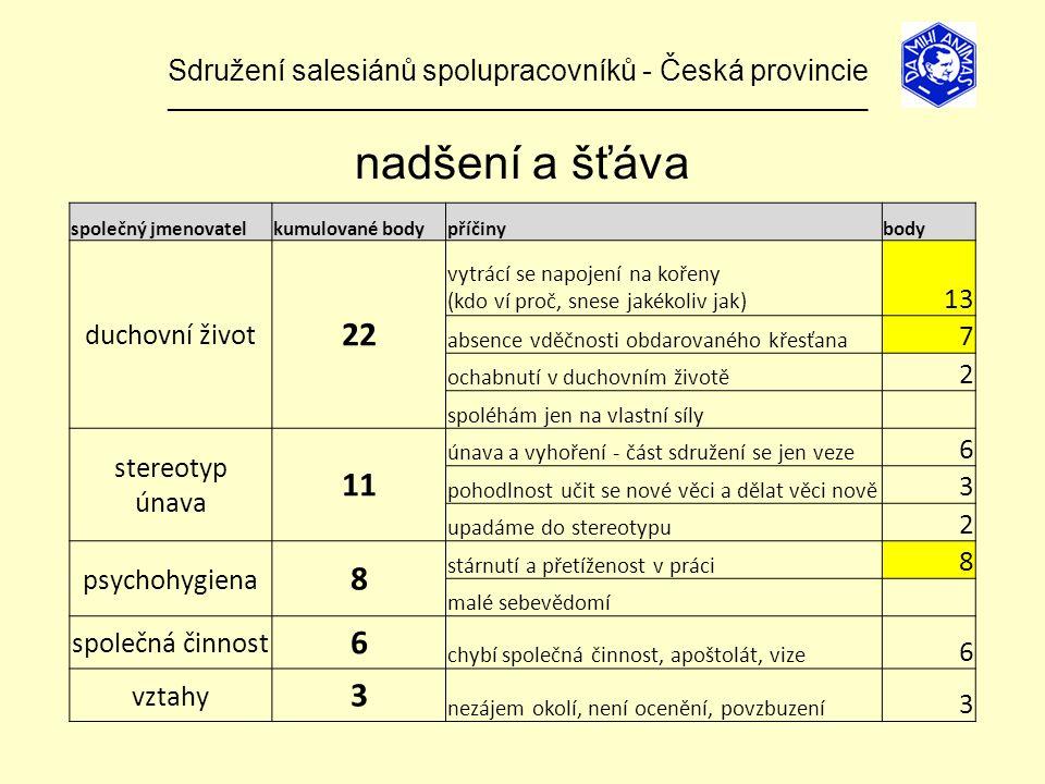 Sdružení salesiánů spolupracovníků - Česká provincie ______________________________________________________________ nadšení a šťáva společný jmenovatelkumulované bodypříčinybody duchovní život 22 vytrácí se napojení na kořeny (kdo ví proč, snese jakékoliv jak) 13 absence vděčnosti obdarovaného křesťana 7 ochabnutí v duchovním životě 2 spoléhám jen na vlastní síly stereotyp únava 11 únava a vyhoření - část sdružení se jen veze 6 pohodlnost učit se nové věci a dělat věci nově 3 upadáme do stereotypu 2 psychohygiena 8 stárnutí a přetíženost v práci 8 malé sebevědomí společná činnost 6 chybí společná činnost, apoštolát, vize 6 vztahy 3 nezájem okolí, není ocenění, povzbuzení 3