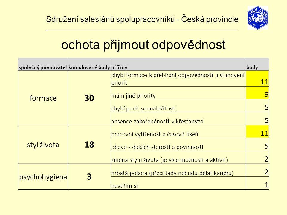 Sdružení salesiánů spolupracovníků - Česká provincie ______________________________________________________________ ochota přijmout odpovědnost společný jmenovatelkumulované bodypříčinybody formace 30 chybí formace k přebírání odpovědnosti a stanovení priorit 11 mám jiné priority 9 chybí pocit sounáležitosti 5 absence zakořeněnosti v křesťanství 5 styl života 18 pracovní vytíženost a časová tíseň 11 obava z dalších starostí a povinností 5 změna stylu života (je více možností a aktivit) 2 psychohygiena 3 hrbatá pokora (přeci tady nebudu dělat kariéru) 2 nevěřím si 1