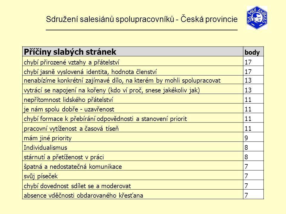 Sdružení salesiánů spolupracovníků - Česká provincie ______________________________________________________________ Příčiny slabých stránek body chybí přirozené vztahy a přátelství17 chybí jasně vyslovená identita, hodnota členství17 nenabízíme konkrétní zajímavé dílo, na kterém by mohli spolupracovat13 vytrácí se napojení na kořeny (kdo ví proč, snese jakékoliv jak)13 nepřítomnost lidského přátelství11 je nám spolu dobře - uzavřenost11 chybí formace k přebírání odpovědnosti a stanovení priorit11 pracovní vytíženost a časová tíseň11 mám jiné priority9 Individualismus8 stárnutí a přetíženost v práci8 špatná a nedostatečná komunikace7 svůj píseček7 chybí dovednost sdílet se a moderovat7 absence vděčnosti obdarovaného křesťana7