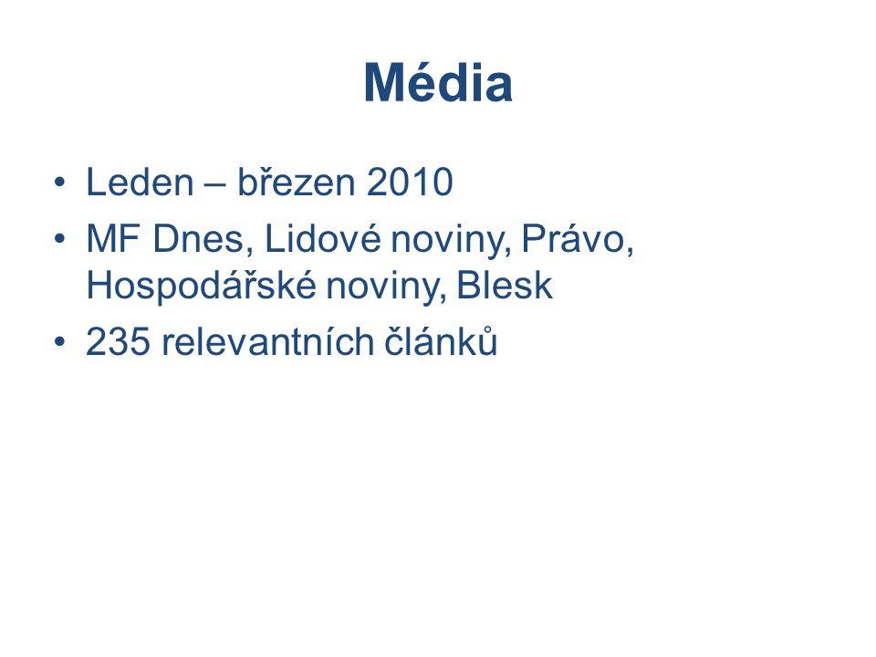Média Leden – březen 2010 MF Dnes, Lidové noviny, Právo, Hospodářské noviny, Blesk 235 relevantních článků