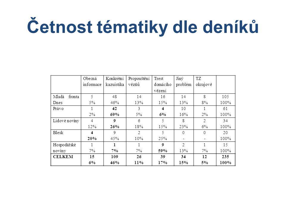 Četnost tématiky dle deníků Obecná informace Konkrétní kazuistika Propouštění vězňů Trest domácího vězení Jiný problém TZ okrajově Mladá fronta Dnes 5 5% 48 46% 14 13% 16 15% 14 13% 8 8% 105 100% Právo 1 2% 42 69% 3 5% 4 6% 10 16% 1 2% 61 100% Lidové noviny 4 12% 9 26% 6 18% 5 15% 8 23% 2 6% 34 100% Blesk 4 20% 9 45% 2 10% 5 25% 0-0- 0-0- 20 100% Hospodářské noviny 1 7% 1 7% 1 7% 9 59% 2 13% 1 7% 15 100% CELKEM15 6% 109 46% 26 11% 39 17% 34 15% 12 5% 235 100%