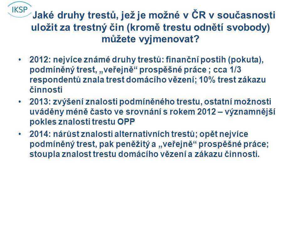 Jaké druhy trestů, jež je možné v ČR v současnosti uložit za trestný čin (kromě trestu odnětí svobody) můžete vyjmenovat.