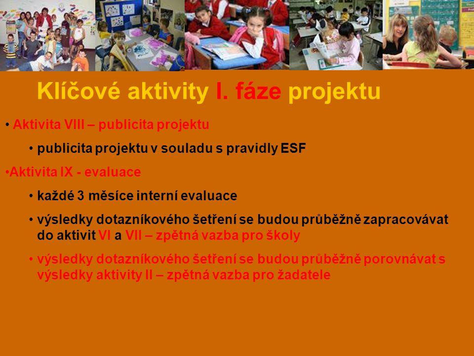 Klíčové aktivity I. fáze projektu Aktivita VIII – publicita projektu publicita projektu v souladu s pravidly ESF Aktivita IX - evaluace každé 3 měsíce