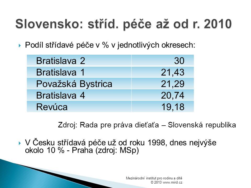  Podíl střídavé péče v % v jednotlivých okresech: Zdroj: Rada pre práva dieťaťa – Slovenská republika  V Česku střídavá péče už od roku 1998, dnes nejvýše okolo 10 % - Praha (zdroj: MSp) Mezinárodní institut pro rodinu a dítě © 2013 www.mird.cz Bratislava 230 Bratislava 121,43 Považská Bystrica21,29 Bratislava 420,74 Revúca19,18
