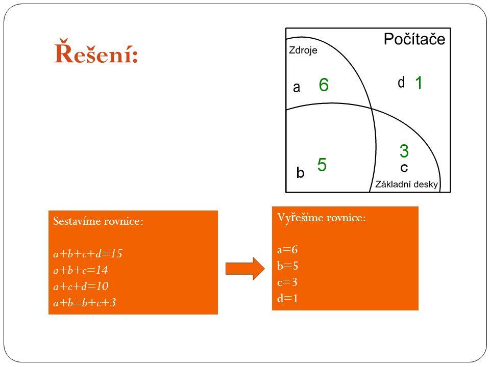 Ř ešení: Sestavíme rovnice: a+b+c+d=15 a+b+c=14 a+c+d=10 a+b=b+c+3 Vy ř ešíme rovnice: a=6 b=5 c=3 d=1