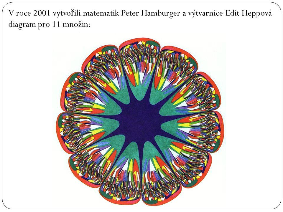 V roce 2001 vytvo ř ili matematik Peter Hamburger a výtvarnice Edit Heppová diagram pro 11 množin: