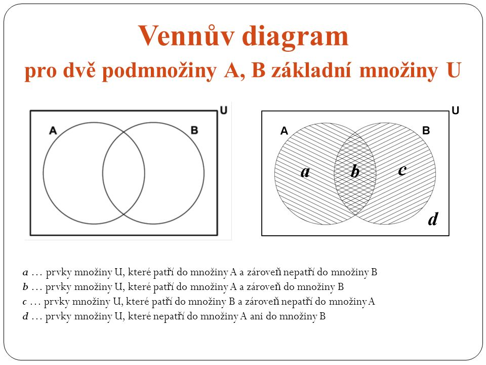 Vennův diagram pro dvě podmnožiny A, B základní množiny U a … prvky množiny U, které pat ř í do množiny A a zárove ň nepat ř í do množiny B b … prvky množiny U, které pat ř í do množiny A a zárove ň do množiny B c … prvky množiny U, které pat ř í do množiny B a zárove ň nepat ř í do množiny A d … prvky množiny U, které nepat ř í do množiny A ani do množiny B