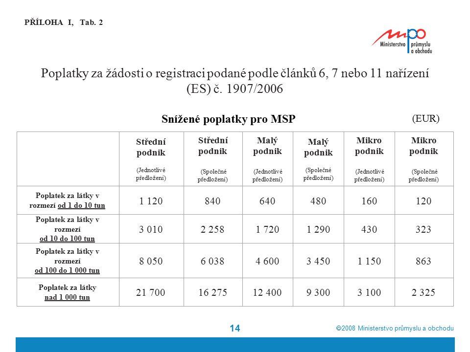  2008  Ministerstvo průmyslu a obchodu 14 PŘÍLOHA I, Tab. 2 Snížené poplatky pro MSP (EUR) Střední podnik (Jednotlivé předložení) Střední podnik (S