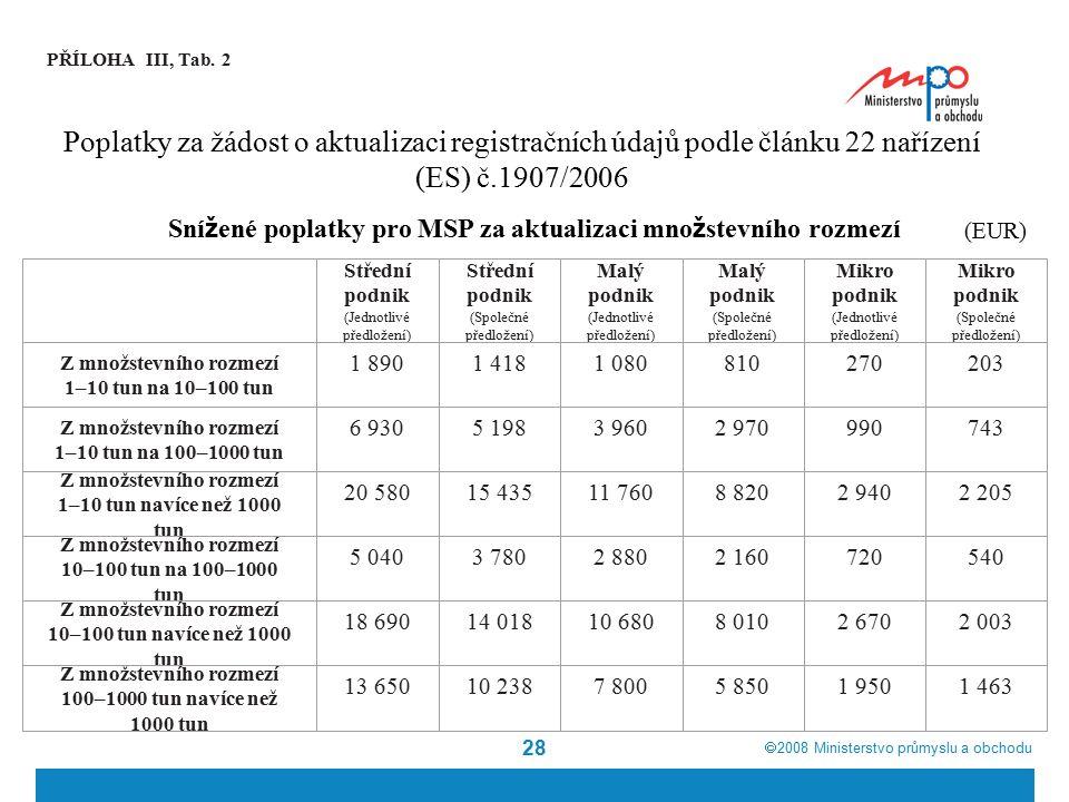  2008  Ministerstvo průmyslu a obchodu 28 PŘÍLOHA III, Tab. 2 Poplatky za žádost o aktualizaci registračních údajů podle článku 22 nařízení (ES) č.