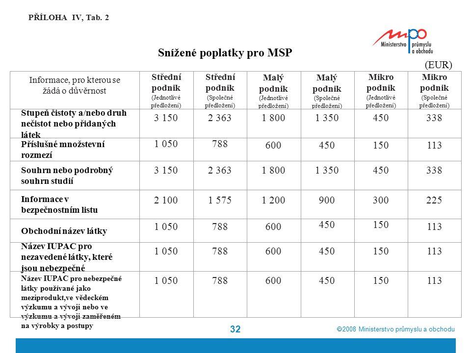  2008  Ministerstvo průmyslu a obchodu 32 PŘÍLOHA IV, Tab. 2 Snížené poplatky pro MSP Informace, pro kterou se žádá o důvěrnost Střední podnik (Jed