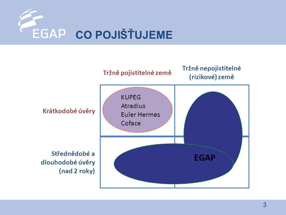 3 Krátkodobé úvěry Střednědobé a dlouhodobé úvěry (nad 2 roky) EGAP Tržně pojistitelné země Tržně nepojistitelné (rizikové) země KUPEG Atradius Euler Hermes Coface CO POJIŠŤUJEME