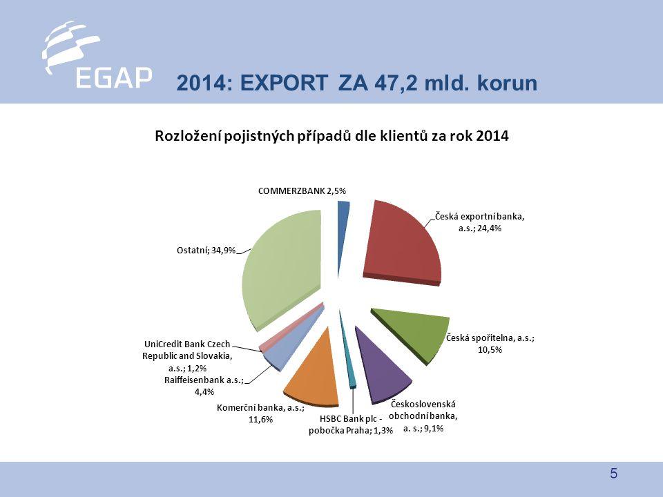 5 2014: EXPORT ZA 47,2 mld. korun