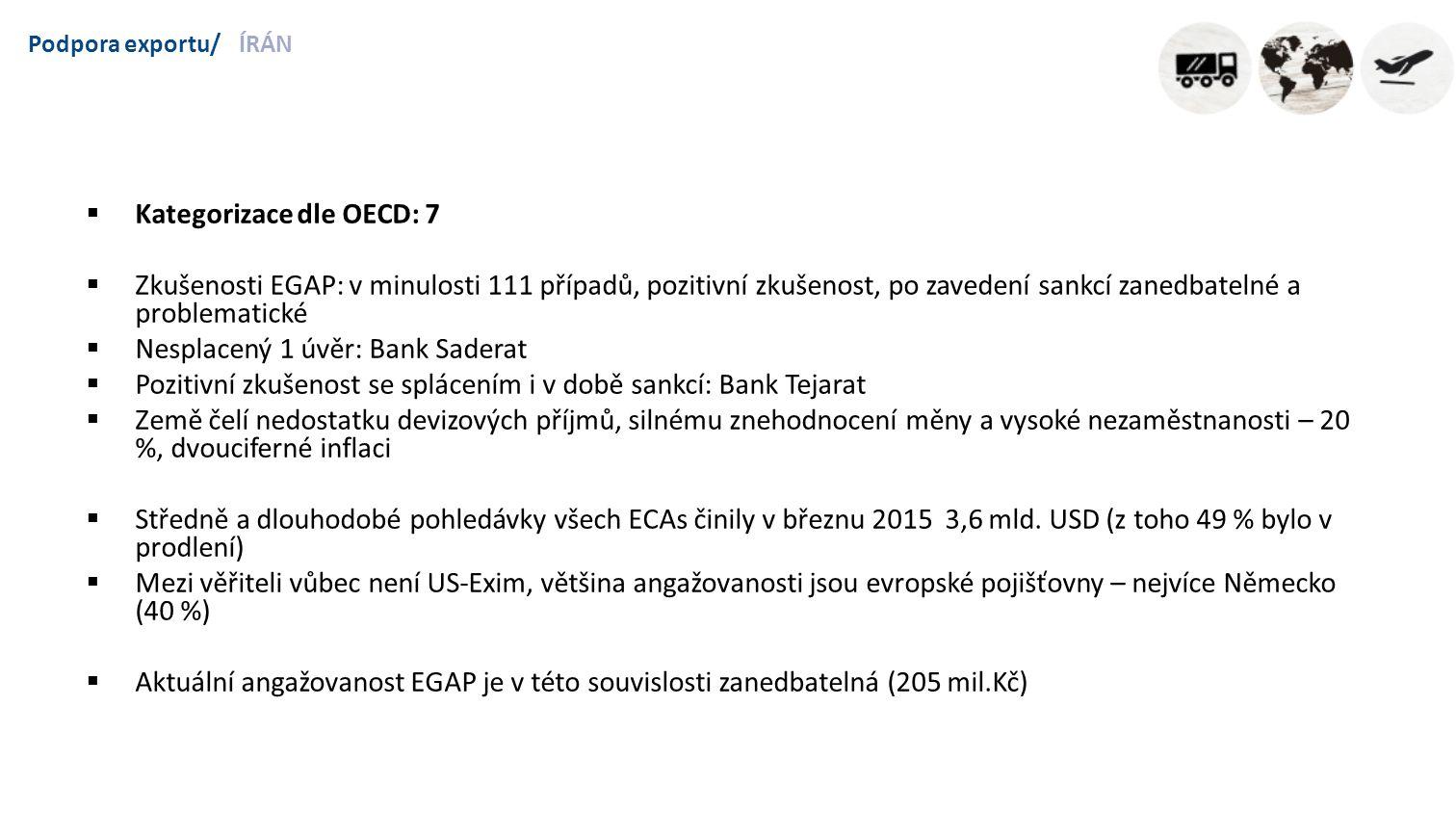 Podpora exportu/ÍRÁN  Kategorizace dle OECD: 7  Zkušenosti EGAP: v minulosti 111 případů, pozitivní zkušenost, po zavedení sankcí zanedbatelné a problematické  Nesplacený 1 úvěr: Bank Saderat  Pozitivní zkušenost se splácením i v době sankcí: Bank Tejarat  Země čelí nedostatku devizových příjmů, silnému znehodnocení měny a vysoké nezaměstnanosti – 20 %, dvouciferné inflaci  Středně a dlouhodobé pohledávky všech ECAs činily v březnu 2015 3,6 mld.