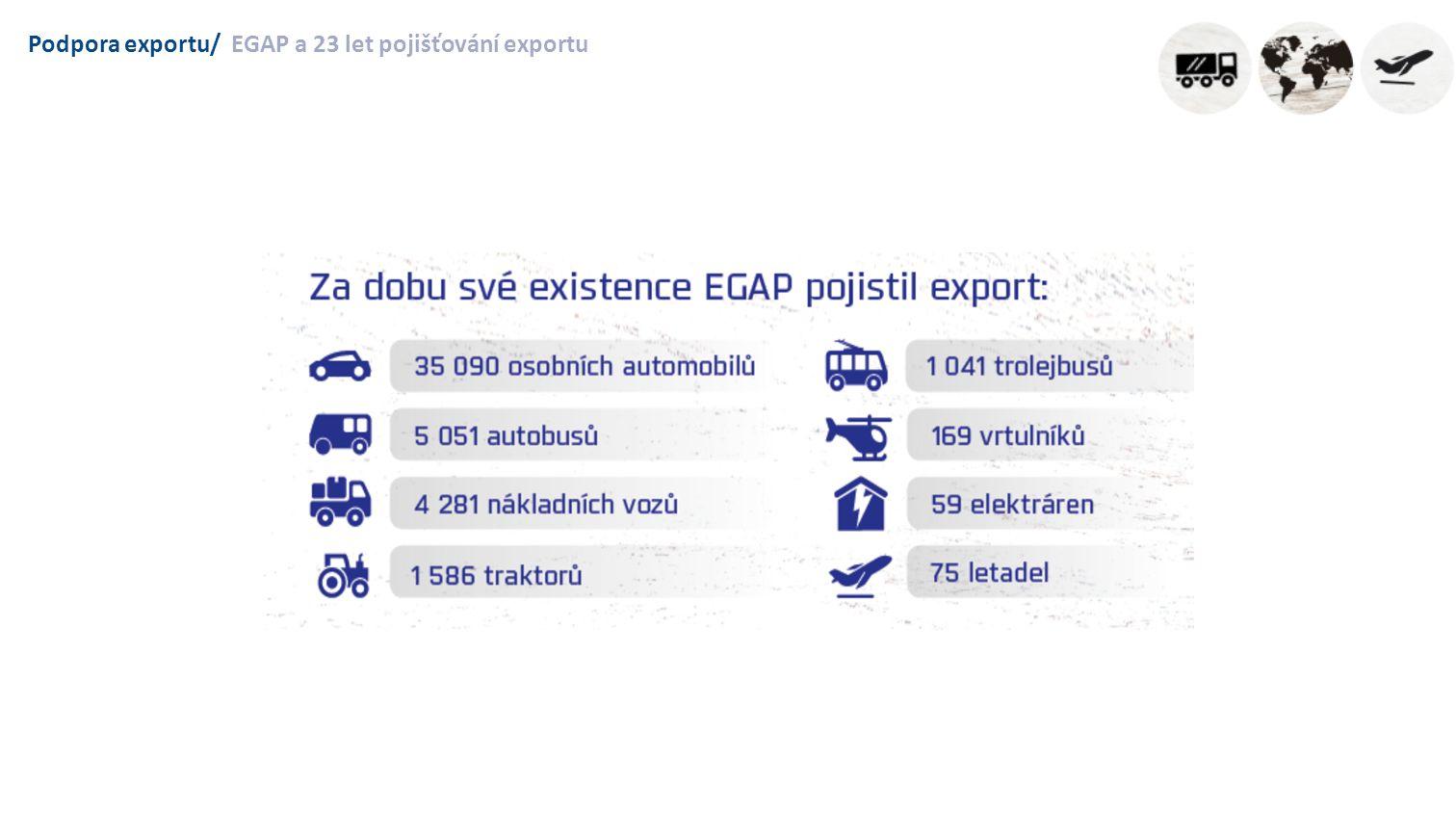 Podpora exportu/Celková angažovanost EGAP: 233 mld. Kč