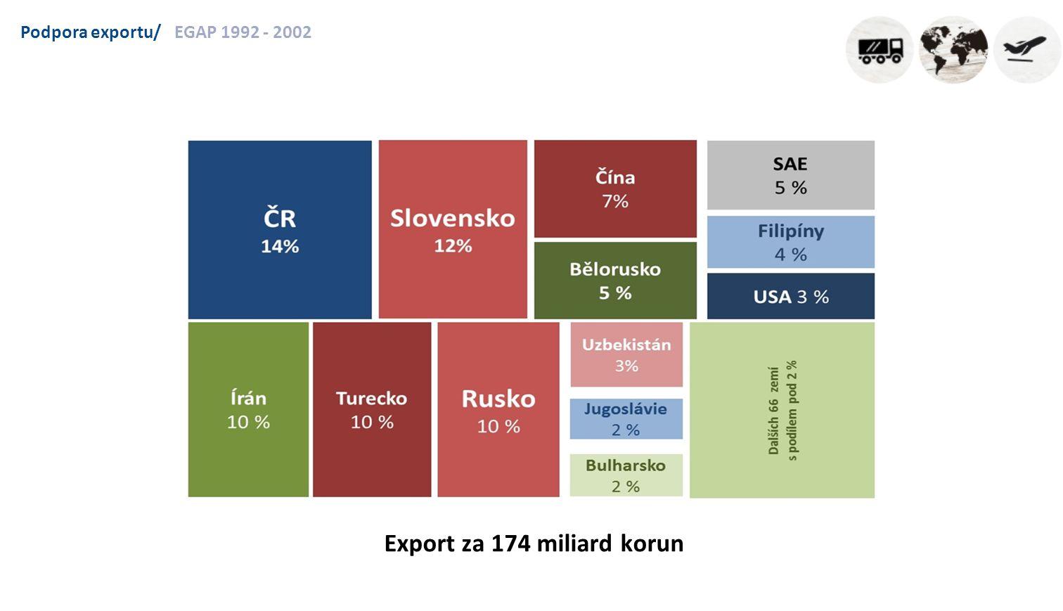 Podpora exportu/EGAP 2003 - 2012 Export za 432 miliard korun