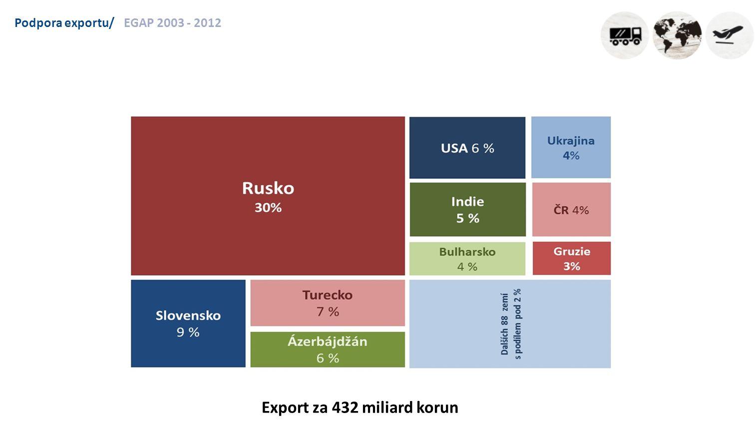 Podpora exportu/EGAP 2013 - 2015 Export za 138 miliard korun