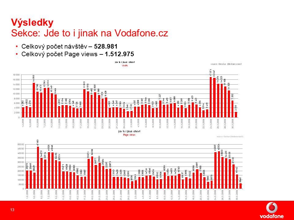 13 Celkový počet návštěv – 528.981 Celkový počet Page views – 1.512.975 Výsledky Sekce: Jde to i jinak na Vodafone.cz