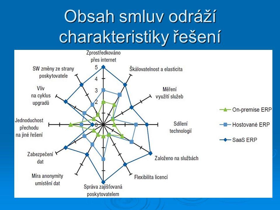 Obsah smluv odráží charakteristiky řešení