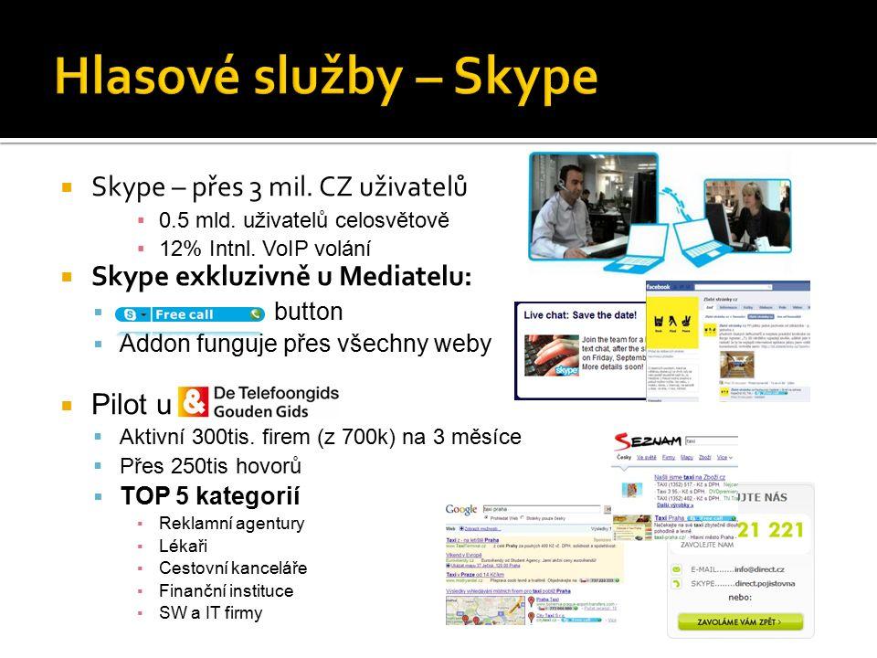  Skype – přes 3 mil. CZ uživatelů ▪0.5 mld. uživatelů celosvětově ▪12% Intnl.