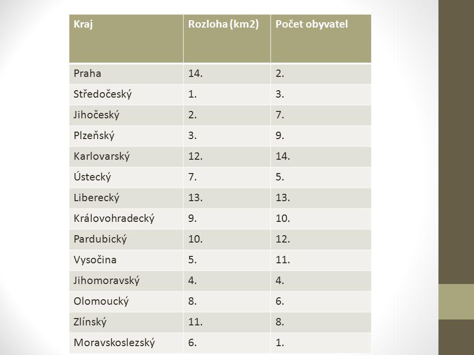 KrajRozloha (km2)Počet obyvatel Praha14.2. Středočeský1.3.