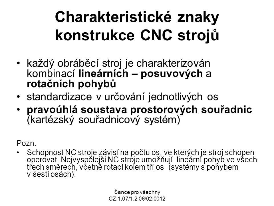 Šance pro všechny CZ.1.07/1.2.06/02.0012 Charakteristické znaky konstrukce CNC strojů každý obráběcí stroj je charakterizován kombinací lineárních – posuvových a rotačních pohybů standardizace v určování jednotlivých os pravoúhlá soustava prostorových souřadnic (kartézský souřadnicový systém) Pozn.