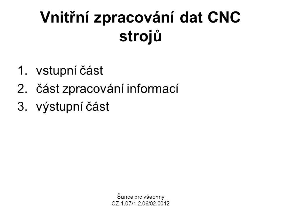 Šance pro všechny CZ.1.07/1.2.06/02.0012 Vnitřní zpracování dat CNC strojů 1.vstupní část 2.část zpracování informací 3.výstupní část
