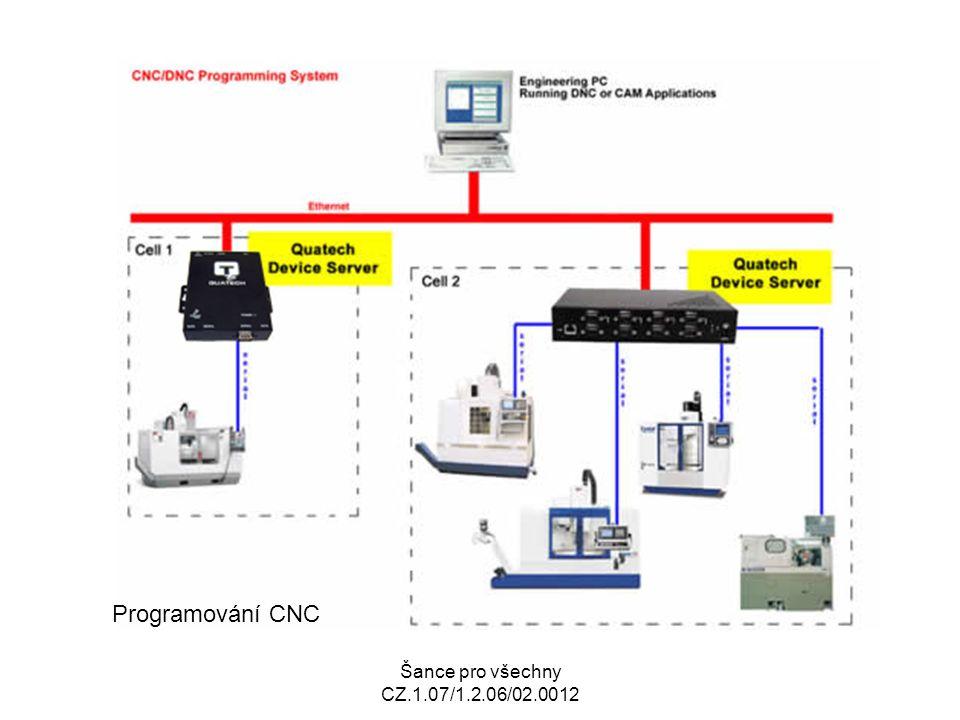 Šance pro všechny CZ.1.07/1.2.06/02.0012 Program je ohraničená posloupnost oddělených skupin znaků, kterým říkáme bloky nebo věty pro řídící systém jsou zdrojem příkazů logicky uspořádaných a umožňují řízení NC stroje při provádění specifické operace každá věta obsahuje dva druhy informací: geometrické a technologické ty jsou převáděny do impulsů elektrického proudu nebo jiných výstupních signálů, které aktivují servopohony a ostatní zařízení potřebné pro řádný chod stroje