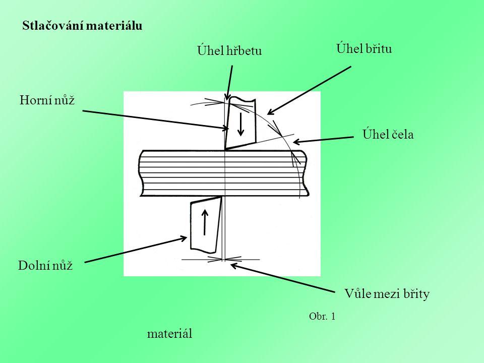 Úhel hřbetu Úhel břitu Úhel čela Vůle mezi břity Dolní nůž Horní nůž materiál Obr. 1 Stlačování materiálu