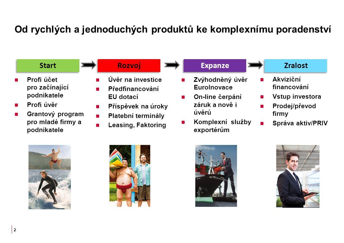 Od rychlých a jednoduchých produktů ke komplexnímu poradenství 2 Start Rozvoj Expanze Zralost Profi účet pro začínající podnikatele Profi úvěr Grantový program pro mladé firmy a podnikatele Úvěr na investice Předfinancování EU dotací Příspěvek na úroky Platební terminály Leasing, Faktoring Zvýhodněný úvěr EuroInovace On-line čerpání záruk a nově i úvěrů Komplexní služby exportérům Akviziční financování Vstup investora Prodej/převod firmy Správa aktiv/PRIV