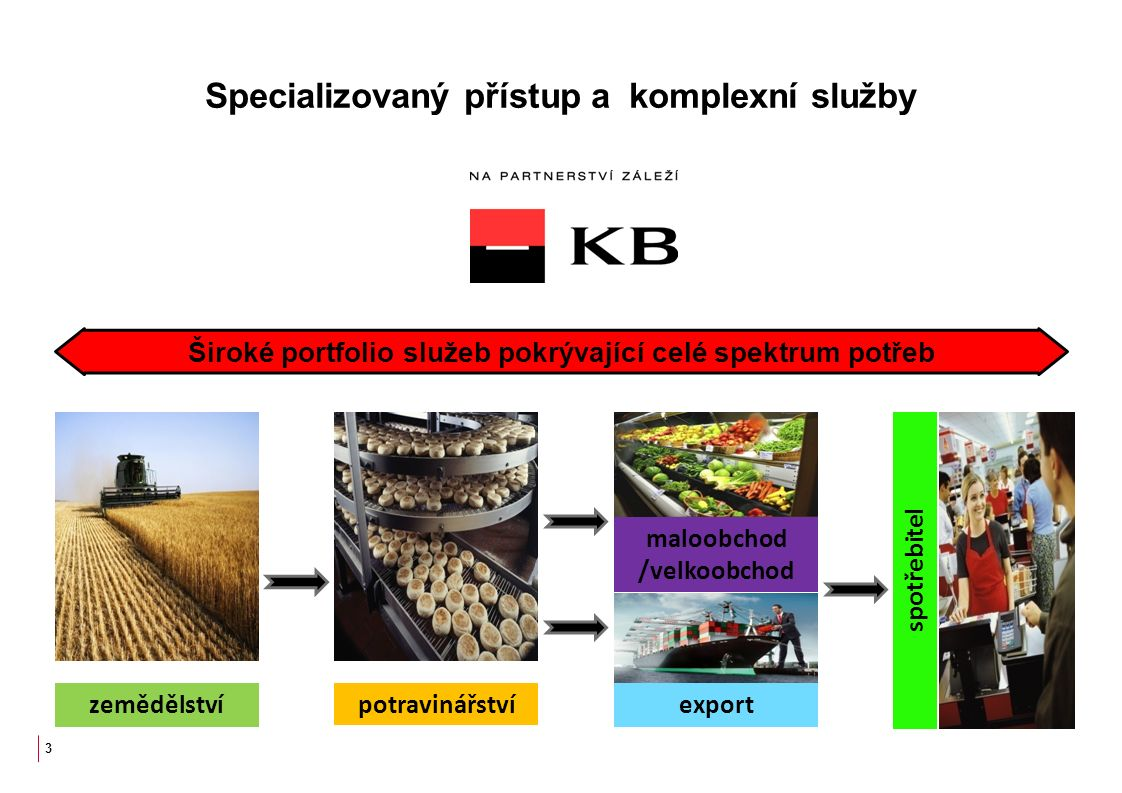 Specializovaný přístup a komplexní služby 3 zemědělstvípotravinářství spotřebitel maloobchod /velkoobchod export Široké portfolio služeb pokrývající celé spektrum potřeb