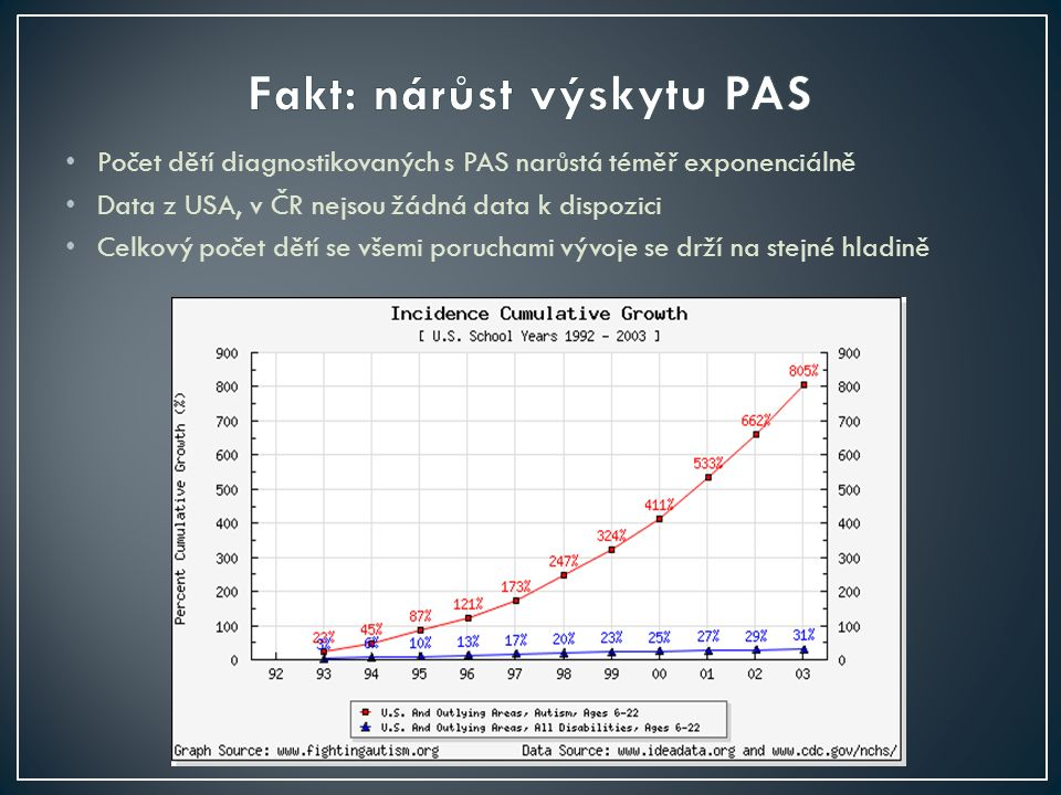 Počet dětí diagnostikovaných s PAS narůstá téměř exponenciálně Data z USA, v ČR nejsou žádná data k dispozici Celkový počet dětí se všemi poruchami vývoje se drží na stejné hladině