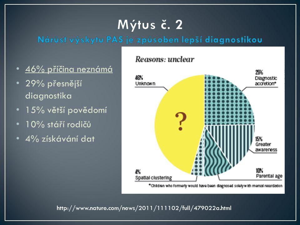 46% příčina neznámá 29% přesnější diagnostika 15% větší povědomí 10% stáří rodičů 4% získávání dat http://www.nature.com/news/2011/111102/full/479022a