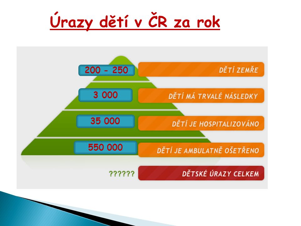 Úrazy dětí v ČR za rok 200 - 250 3 000 35 000 550 000