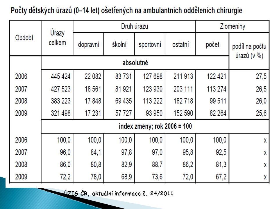 ÚZIS ČR, aktuální informace č. 24/2011