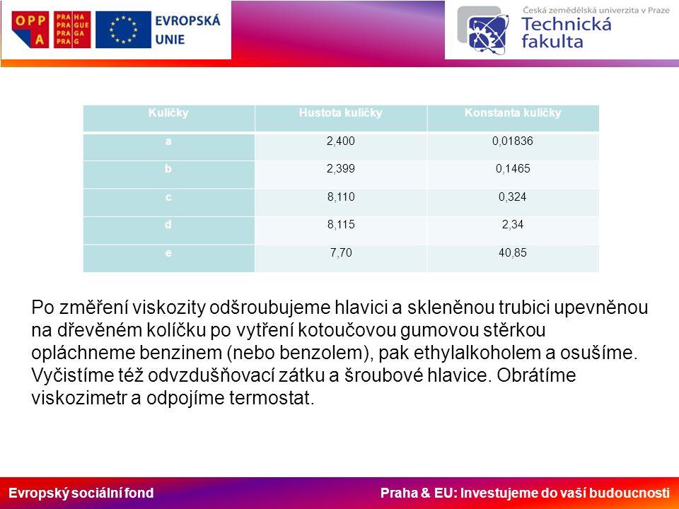 Evropský sociální fond Praha & EU: Investujeme do vaší budoucnosti KuličkyHustota kuličkyKonstanta kuličky a2,4000,01836 b2,3990,1465 c8,1100,324 d8,1152,34 e7,7040,85 Po změření viskozity odšroubujeme hlavici a skleněnou trubici upevněnou na dřevěném kolíčku po vytření kotoučovou gumovou stěrkou opláchneme benzinem (nebo benzolem), pak ethylalkoholem a osušíme.
