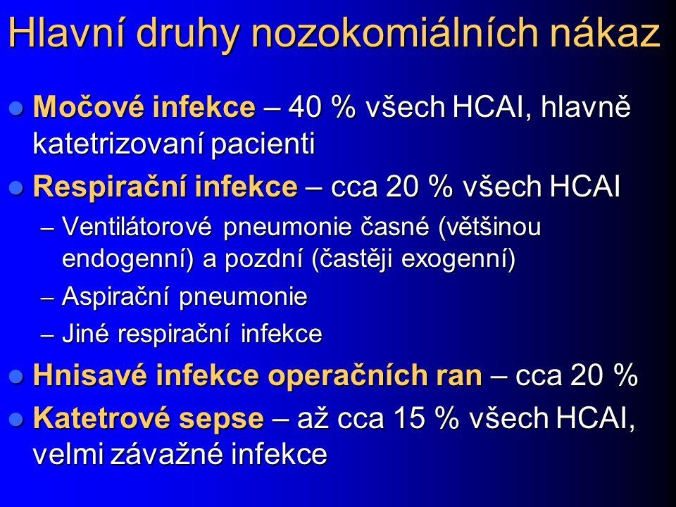 Hlavní druhy nozokomiálních nákaz Močové infekce – 40 % všech HCAI, hlavně katetrizovaní pacienti Močové infekce – 40 % všech HCAI, hlavně katetrizovaní pacienti Respirační infekce – cca 20 % všech HCAI Respirační infekce – cca 20 % všech HCAI – Ventilátorové pneumonie časné (většinou endogenní) a pozdní (častěji exogenní) – Aspirační pneumonie – Jiné respirační infekce Hnisavé infekce operačních ran – cca 20 % Hnisavé infekce operačních ran – cca 20 % Katetrové sepse – až cca 15 % všech HCAI, velmi závažné infekce Katetrové sepse – až cca 15 % všech HCAI, velmi závažné infekce