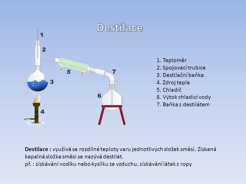 1. Teploměr 2. Spojovací trubice 3. Destilační baňka 4.