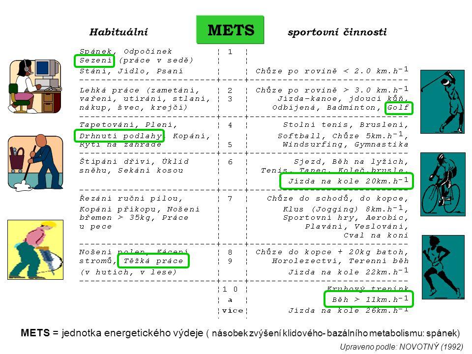 Habituální METS sportovní činnosti METS = jednotka energetického výdeje ( násobek zvýšení klidového- bazálního metabolismu: spánek) Upraveno podle: NOVOTNÝ (1992)