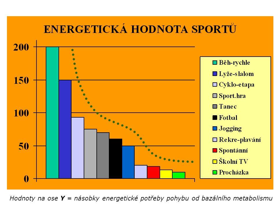 Hodnoty na ose Y = násobky energetické potřeby pohybu od bazálního metabolismu