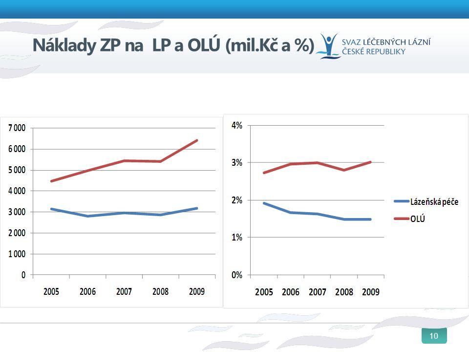 10 Náklady ZP na LP a OLÚ (mil.Kč a %)