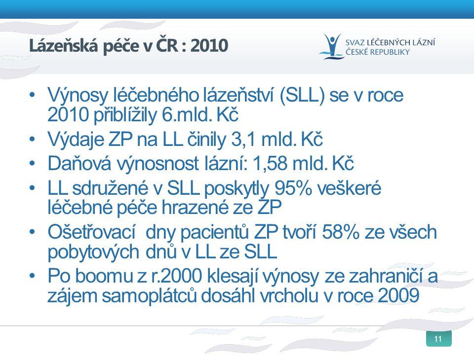 11 Lázeňská péče v ČR : 2010 Výnosy léčebného lázeňství (SLL) se v roce 2010 přiblížily 6.mld. Kč Výdaje ZP na LL činily 3,1 mld. Kč Daňová výnosnost