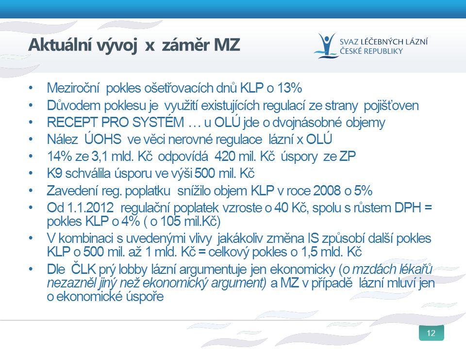 12 Aktuální vývoj x záměr MZ Meziroční pokles ošetřovacích dnů KLP o 13% Důvodem poklesu je využití existujících regulací ze strany pojišťoven RECEPT
