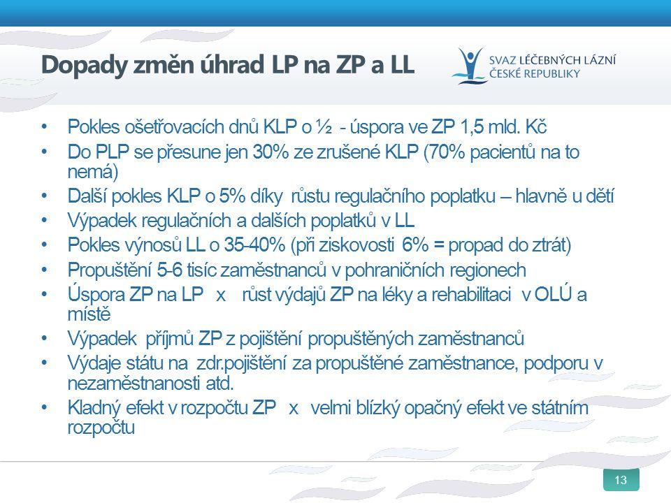 13 Dopady změn úhrad LP na ZP a LL Pokles ošetřovacích dnů KLP o ½ - úspora ve ZP 1,5 mld. Kč Do PLP se přesune jen 30% ze zrušené KLP (70% pacientů n