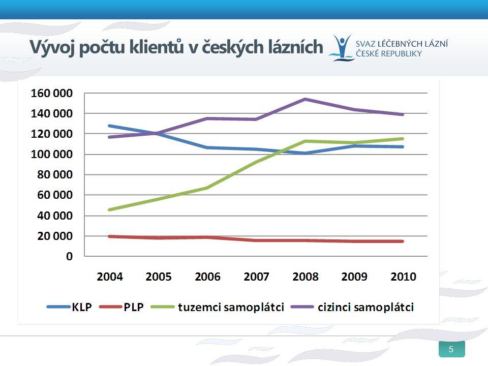5 Vývoj počtu klientů v českých lázních