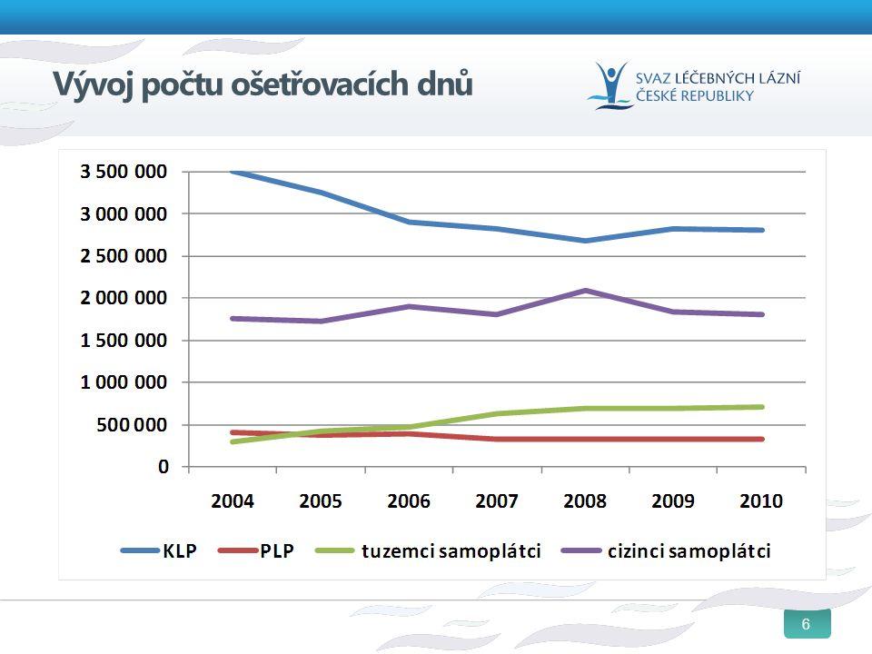 7 Podíl klientů vs. ošetř.dnů: 2010