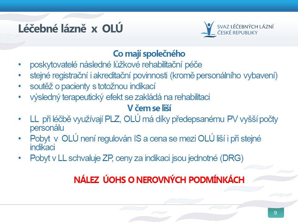 9 Léčebné lázně x OLÚ Co mají společného poskytovatelé následné lůžkové rehabilitační péče stejné registrační i akreditační povinnosti (kromě personálního vybavení) soutěž o pacienty s totožnou indikací výsledný terapeutický efekt se zakládá na rehabilitaci V čem se liší LL při léčbě využívají PLZ, OLÚ má díky předepsanému PV vyšší počty personálu Pobyt v OLÚ není regulován IS a cena se mezi OLÚ liší i při stejné indikaci Pobyt v LL schvaluje ZP, ceny za indikaci jsou jednotné (DRG) NÁLEZ ÚOHS O NEROVNÝCH PODMÍNKÁCH